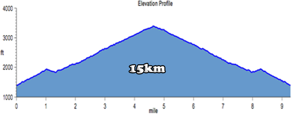 Harding Hustle 15K Elevation Profile