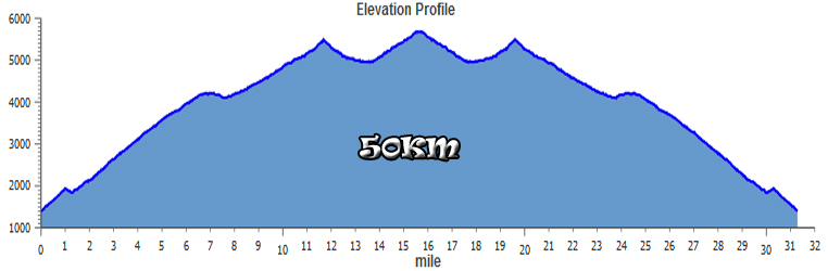 Harding Hustle 50K Elevation Profile