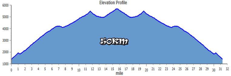 Harding Hustle 50K Elevation Profile