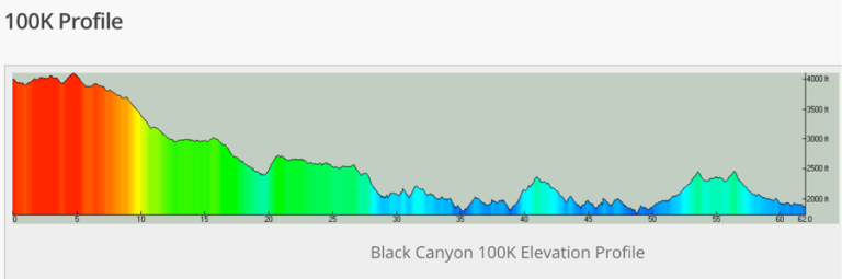 Black Canyon 100K
