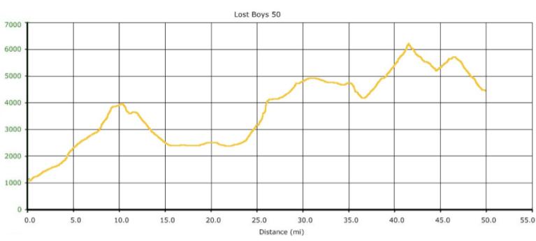Lost Boys 50